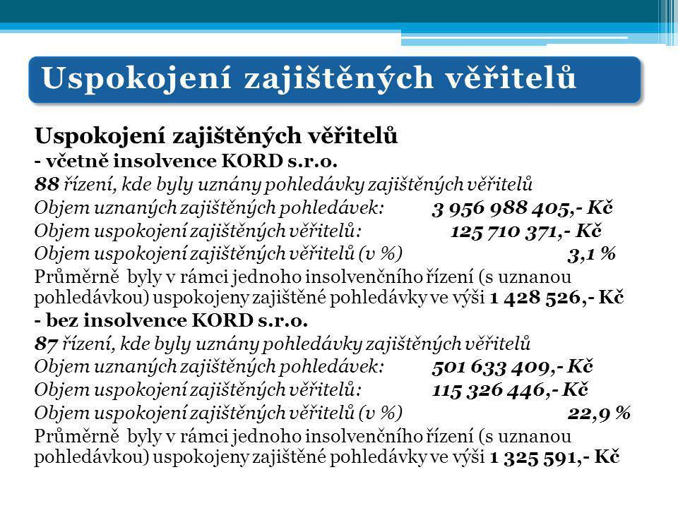 Uspokojení zajištěných věřitelů - včetně insolvence KORD s.r.o. 88 řízení, kde byly uznány pohledávky zajištěných věřitelů Objem uznaných zajištěných