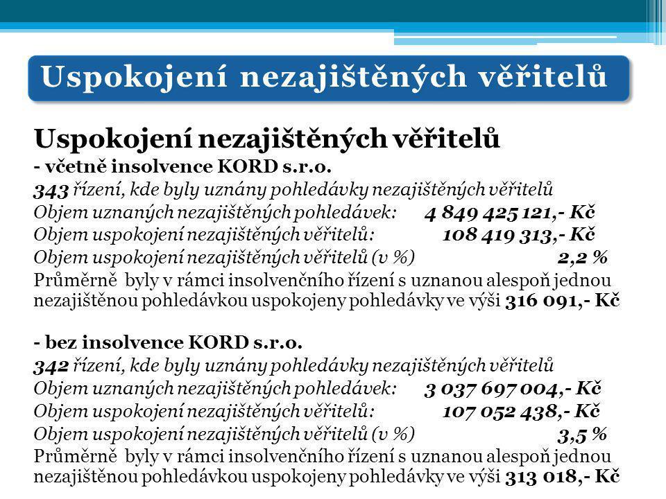 Uspokojení nezajištěných věřitelů - včetně insolvence KORD s.r.o. 343 řízení, kde byly uznány pohledávky nezajištěných věřitelů Objem uznaných nezajiš