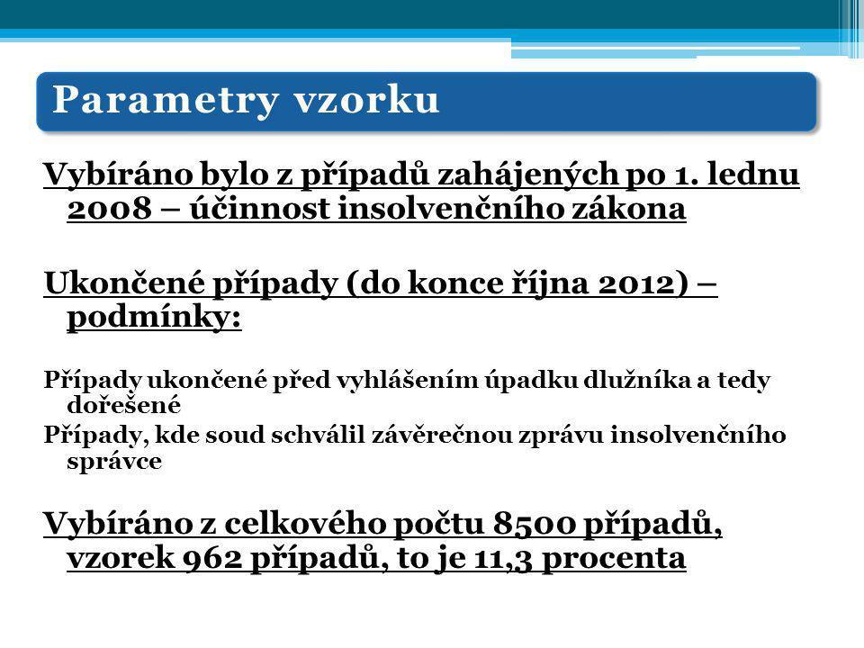 Parametry vzorku Vybíráno bylo z případů zahájených po 1. lednu 2008 – účinnost insolvenčního zákona Ukončené případy (do konce října 2012) – podmínky