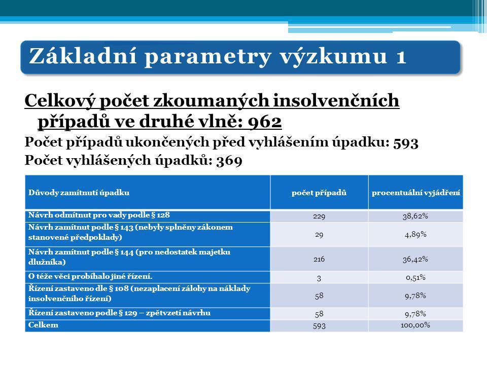 Základní parametry výzkumu 1 Celkový počet zkoumaných insolvenčních případů ve druhé vlně: 962 Počet případů ukončených před vyhlášením úpadku: 593 Počet vyhlášených úpadků: 369 Důvody zamítnutí úpadkupočet případůprocentuální vyjádření Návrh odmítnut pro vady podle § 128 22938,62% Návrh zamítnut podle § 143 (nebyly splněny zákonem stanovené předpoklady) 294,89% Návrh zamítnut podle § 144 (pro nedostatek majetku dlužníka) 21636,42% O téže věci probíhalo jiné řízení.
