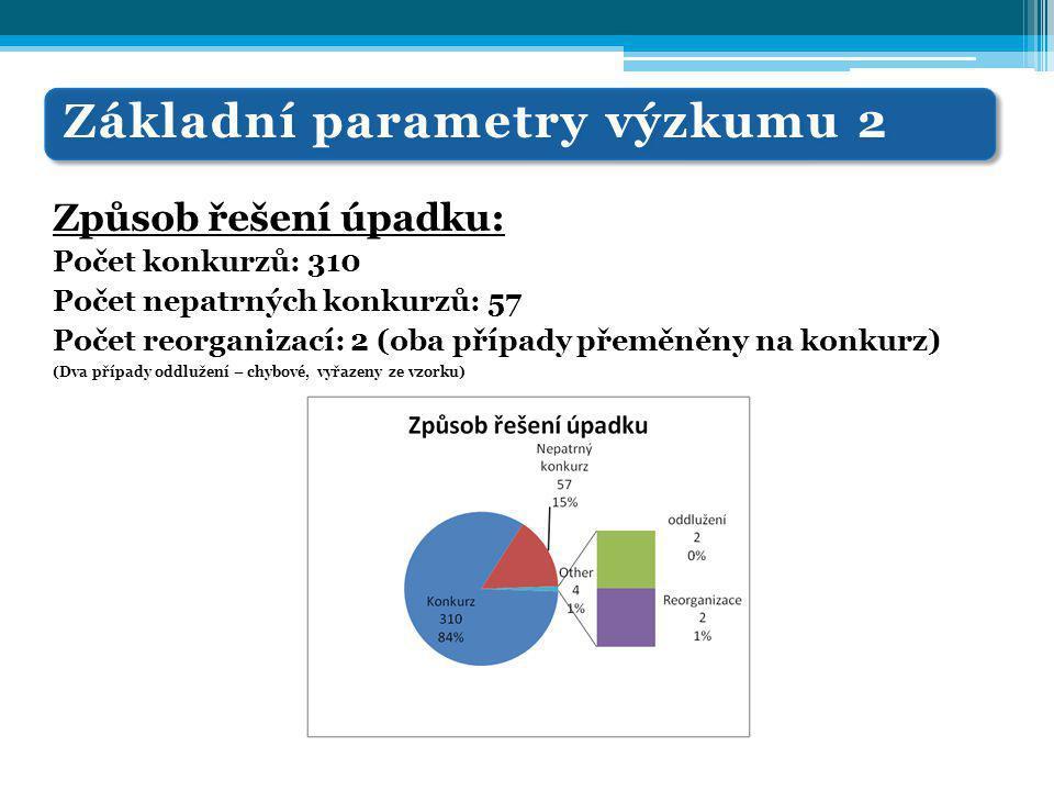 Základní parametry výzkumu 2 Způsob řešení úpadku: Počet konkurzů: 310 Počet nepatrných konkurzů: 57 Počet reorganizací: 2 (oba případy přeměněny na konkurz) (Dva případy oddlužení – chybové, vyřazeny ze vzorku)