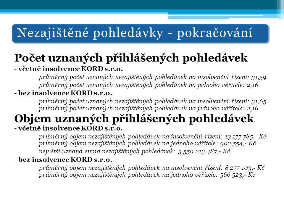 Nezajištěné pohledávky - pokračování Počet uznaných přihlášených pohledávek - včetně insolvence KORD s.r.o. průměrný počet uznaných nezajištěných pohl