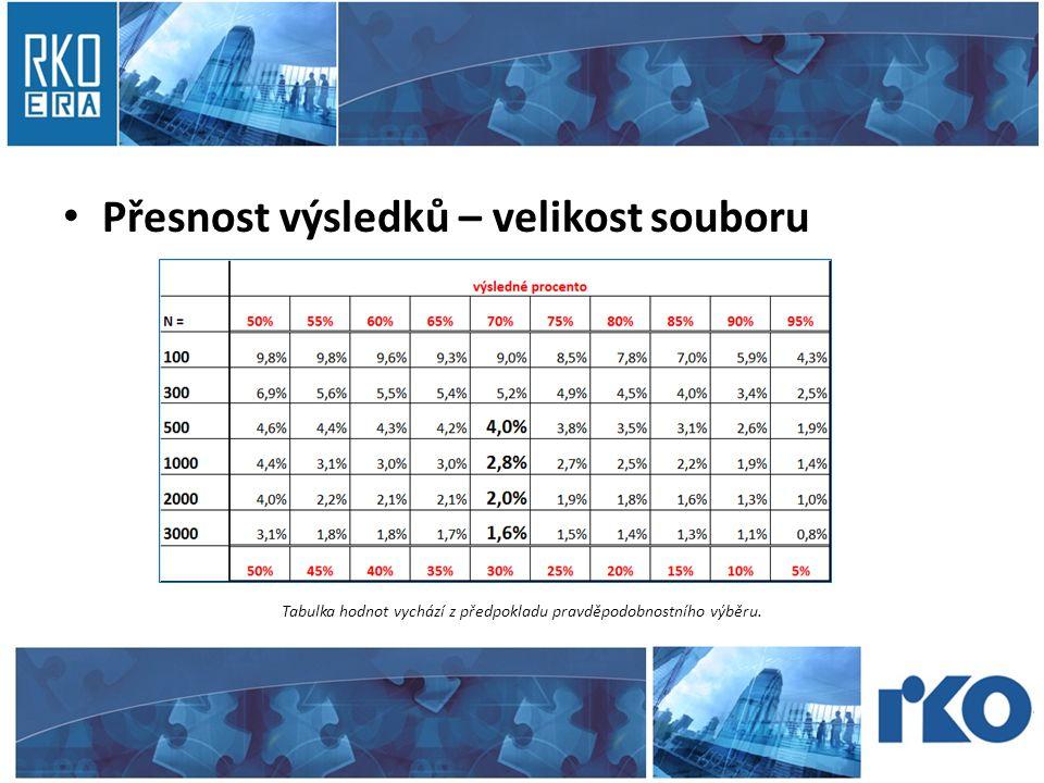 • Přesnost výsledků – velikost souboru Tabulka hodnot vychází z předpokladu pravděpodobnostního výběru.
