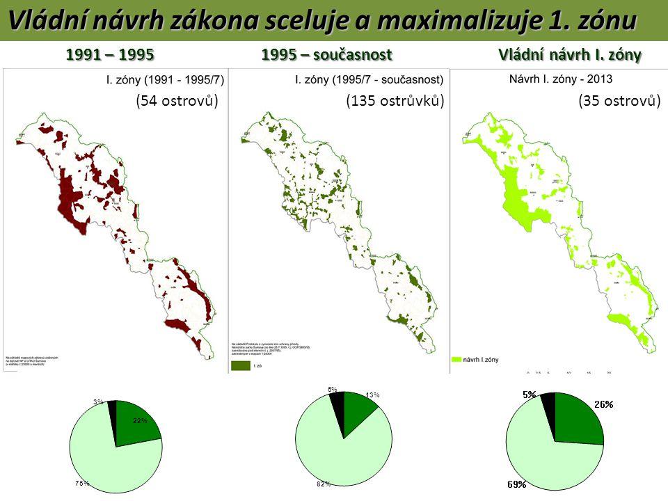 1991 – 1995 1995 – současnostVládní návrh I. zóny 1991 – 1995 1995 – současnostVládní návrh I.