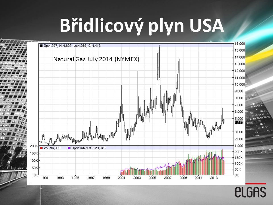 Břidlicový plyn USA Natural Gas July 2014 (NYMEX)