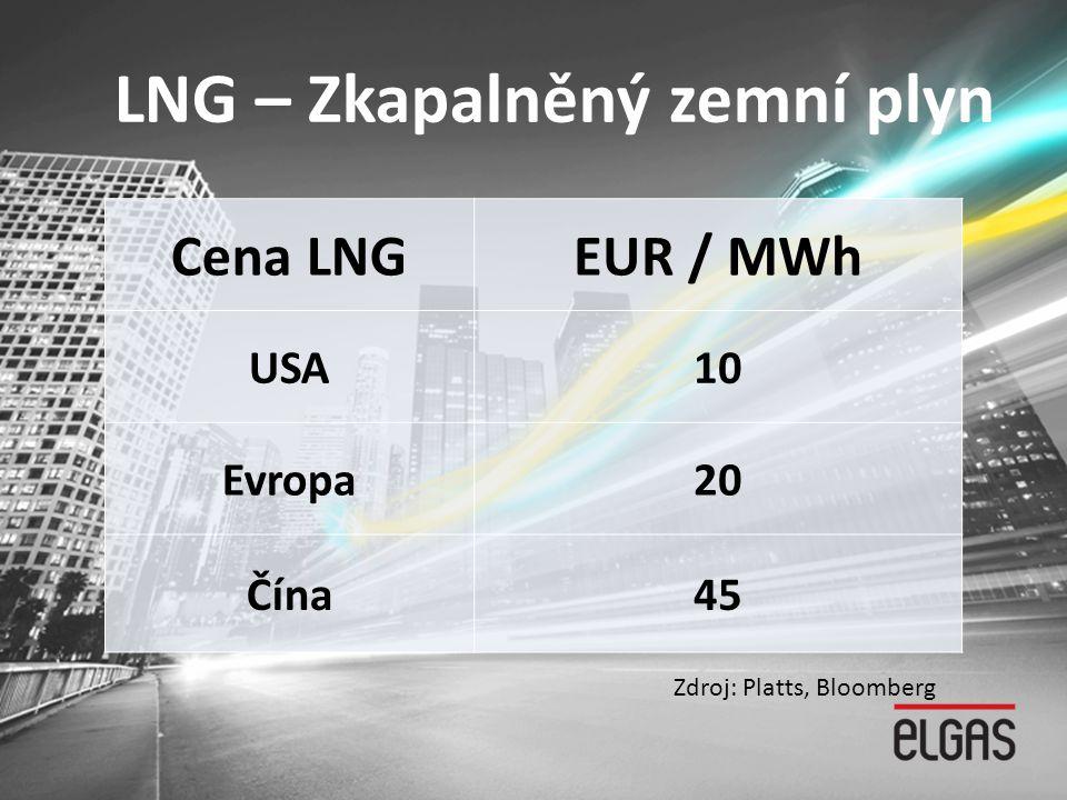 LNG – Zkapalněný zemní plyn Cena LNGEUR / MWh USA10 Evropa20 Čína45 Zdroj: Platts, Bloomberg