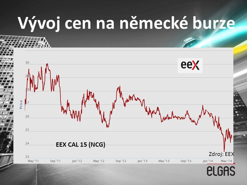 Vývoj cen na německé burze EEX CAL 15 (NCG) Zdroj: EEX