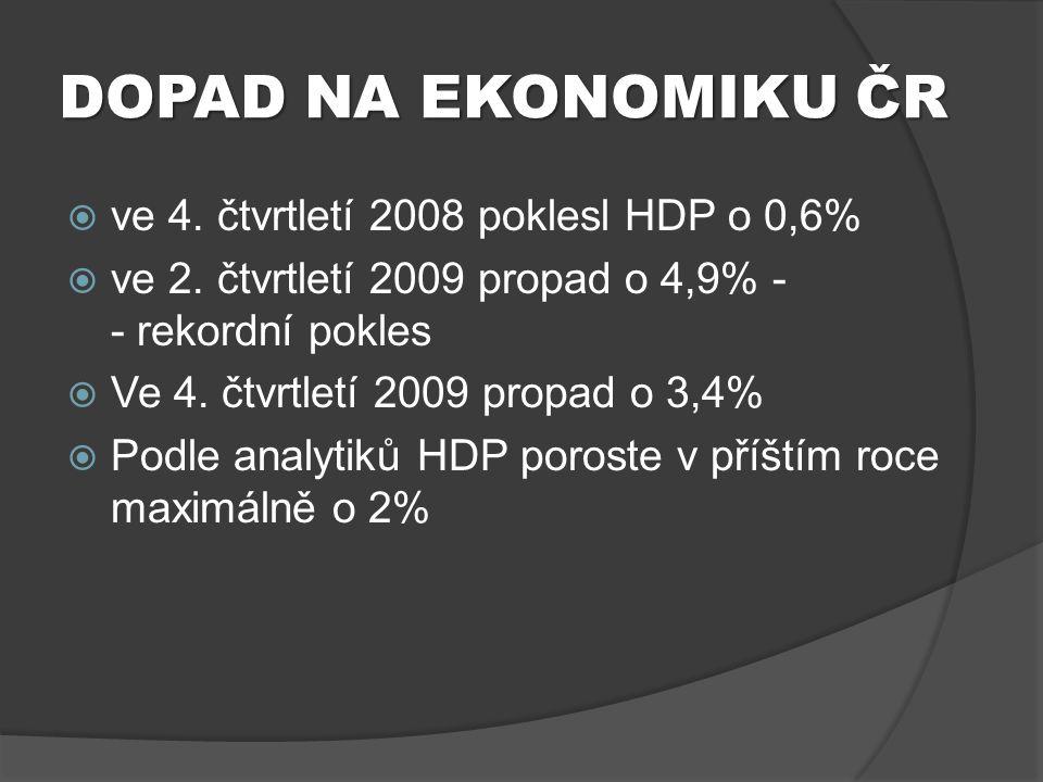 DOPAD NA EKONOMIKU ČR  ve 4. čtvrtletí 2008 poklesl HDP o 0,6%  ve 2. čtvrtletí 2009 propad o 4,9% - - rekordní pokles  Ve 4. čtvrtletí 2009 propad