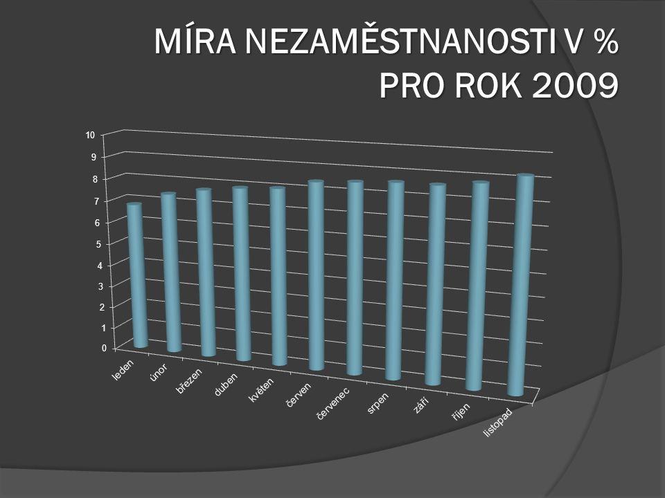 MÍRA NEZAMĚSTNANOSTI V % PRO ROK 2009