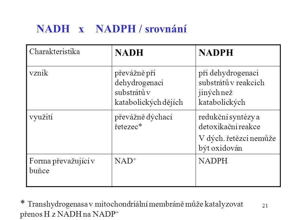 21 NADH x NADPH / srovnání Charakteristika NADHNADPH vznikpřevážně při dehydrogenaci substrátů v katabolických dějích při dehydrogenaci substrátů v re