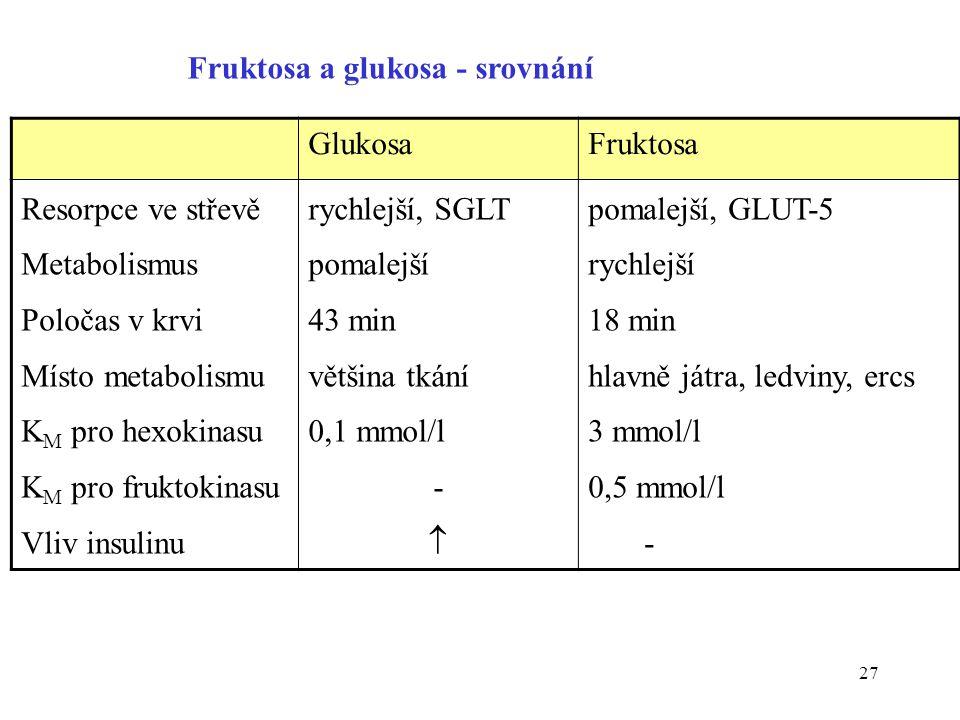 27 Fruktosa a glukosa - srovnání GlukosaFruktosa Resorpce ve střevě Metabolismus Poločas v krvi Místo metabolismu K M pro hexokinasu K M pro fruktokin