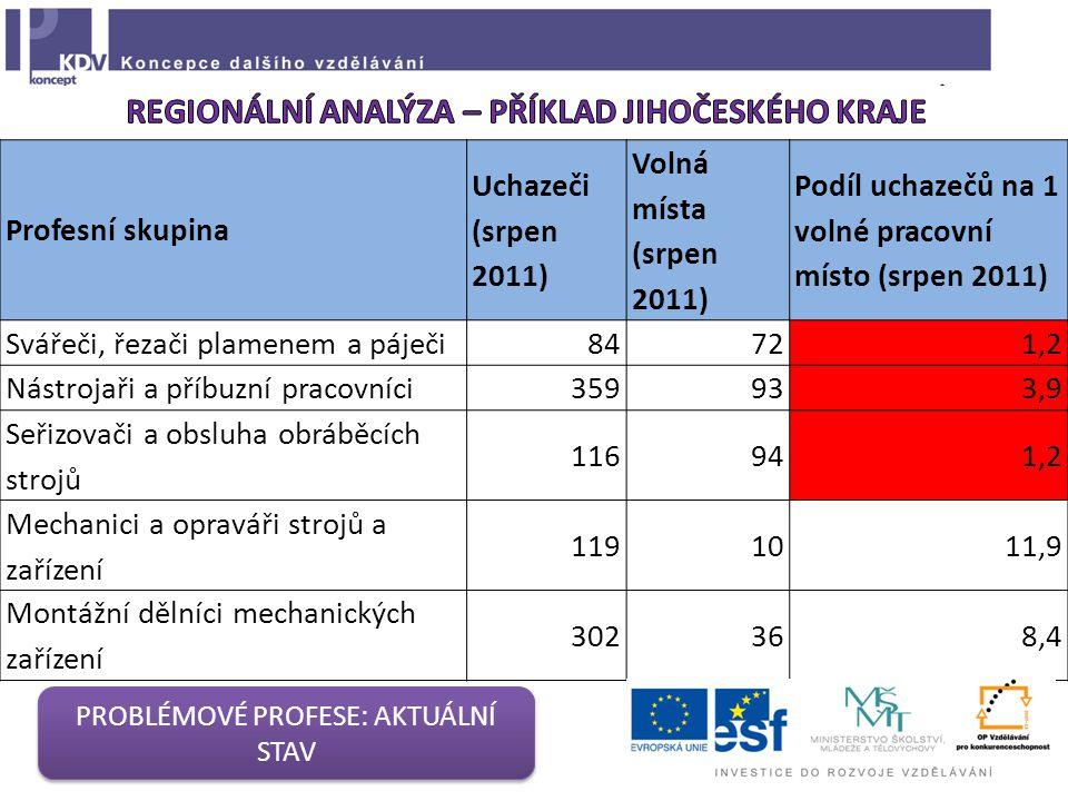Profesní skupina Uchazeči (srpen 2011) Volná místa (srpen 2011) Podíl uchazečů na 1 volné pracovní místo (srpen 2011) Svářeči, řezači plamenem a páječ