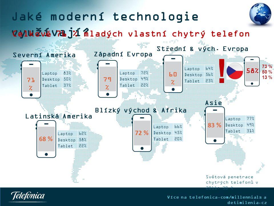 Více na telefonica.com/millennials a detimilenia.cz 83 % Jaké moderní technologie využívají.