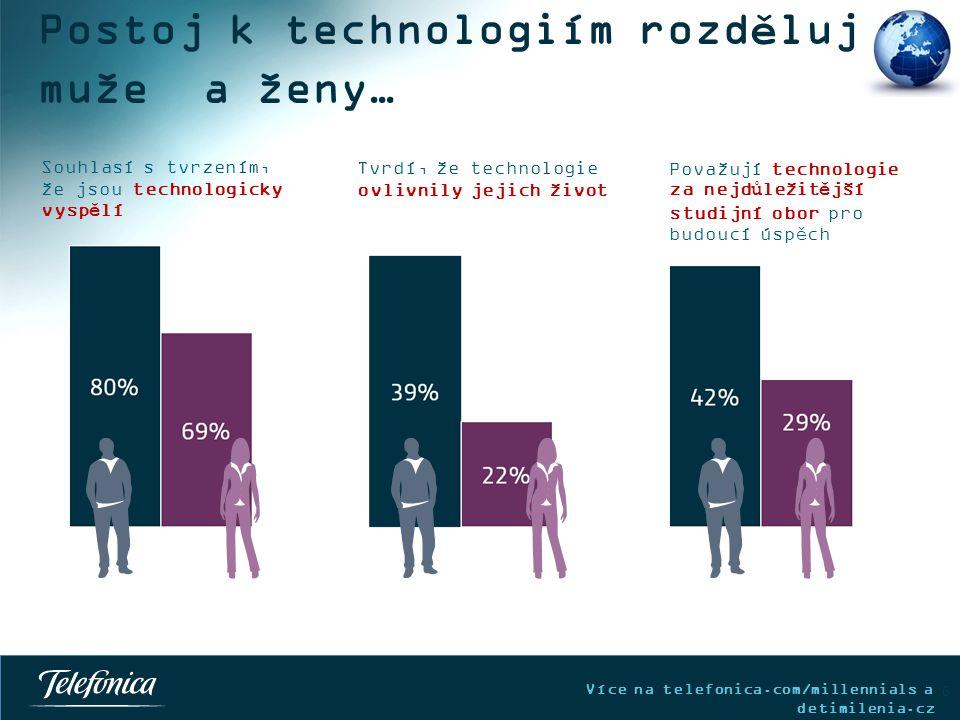 Více na telefonica.com/millennials a detimilenia.cz Postoj k technologiím rozděluje muže a ženy… 6 Souhlasí s tvrzením, že jsou technologicky vyspělí Tvrdí, že technologie ovlivnily jejich život Považují technologie za nejdůležitější studijní obor pro budoucí úspěch