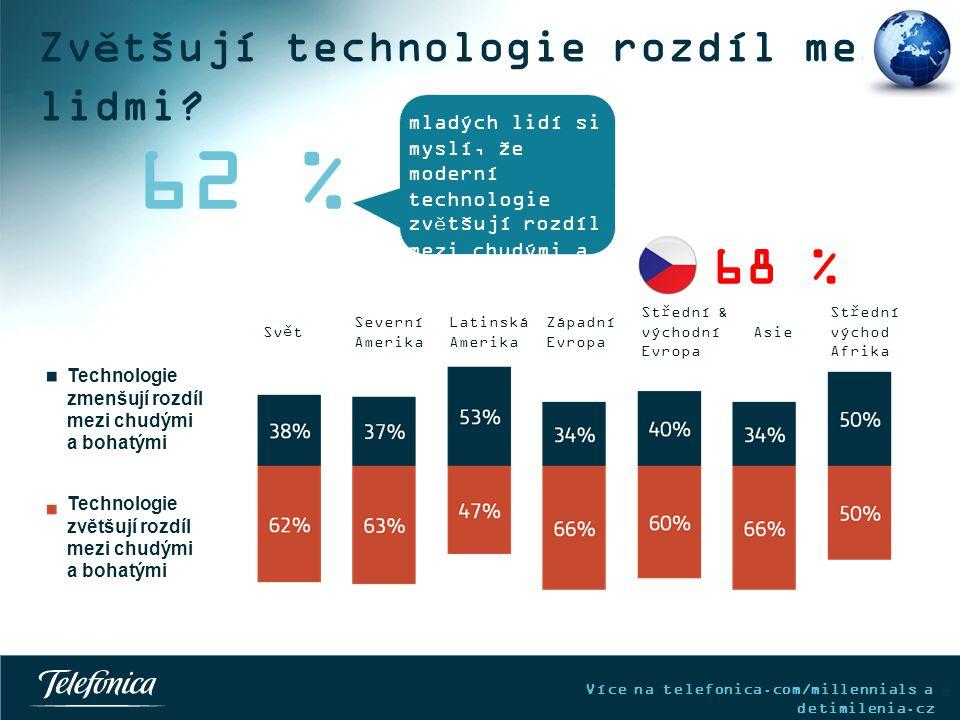 Více na telefonica.com/millennials a detimilenia.cz Mladí věří, že úspěšnou budoucnost jim zajistí studium technologií… 9 20% je pro ekonomii 13% je pro cizí jazyky 12% je pro přírodní vědy 4% je pro matematiku 3% je pro literaturu mladých lidí si myslí, že úspěšnou budoucnost si zajistí studiem moderních technologií 36 %