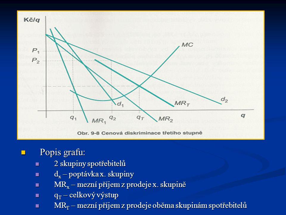  Popis grafu:  2 skupiny spotřebitelů  d x – poptávka x. skupiny  MR x – mezní příjem z prodeje x. skupině  q T – celkový výstup  MR T – mezní p