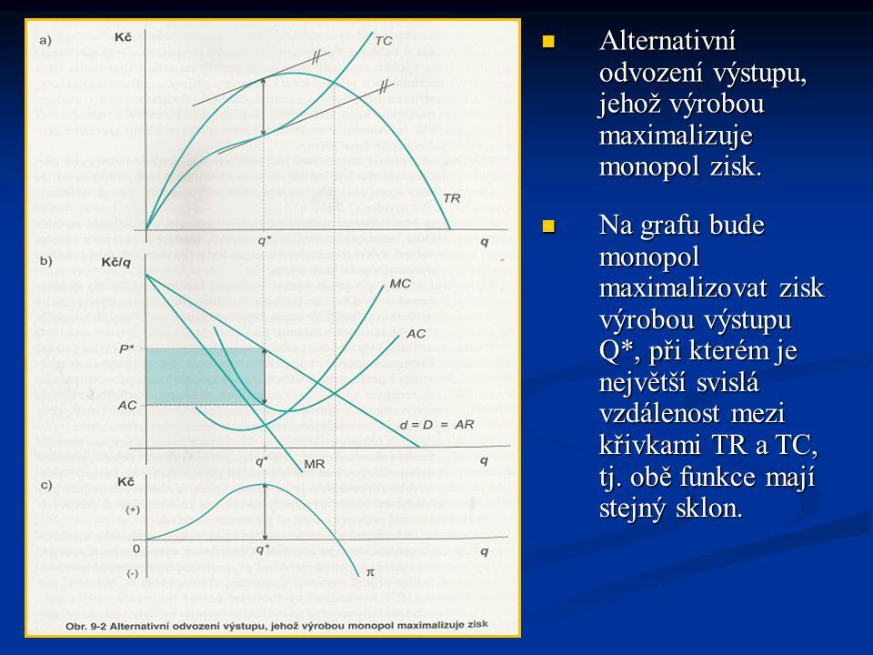  Na grafu bude monopol maximalizovat zisk výrobou výstupu Q*, při kterém je největší svislá vzdálenost mezi křivkami TR a TC, tj. obě funkce mají ste