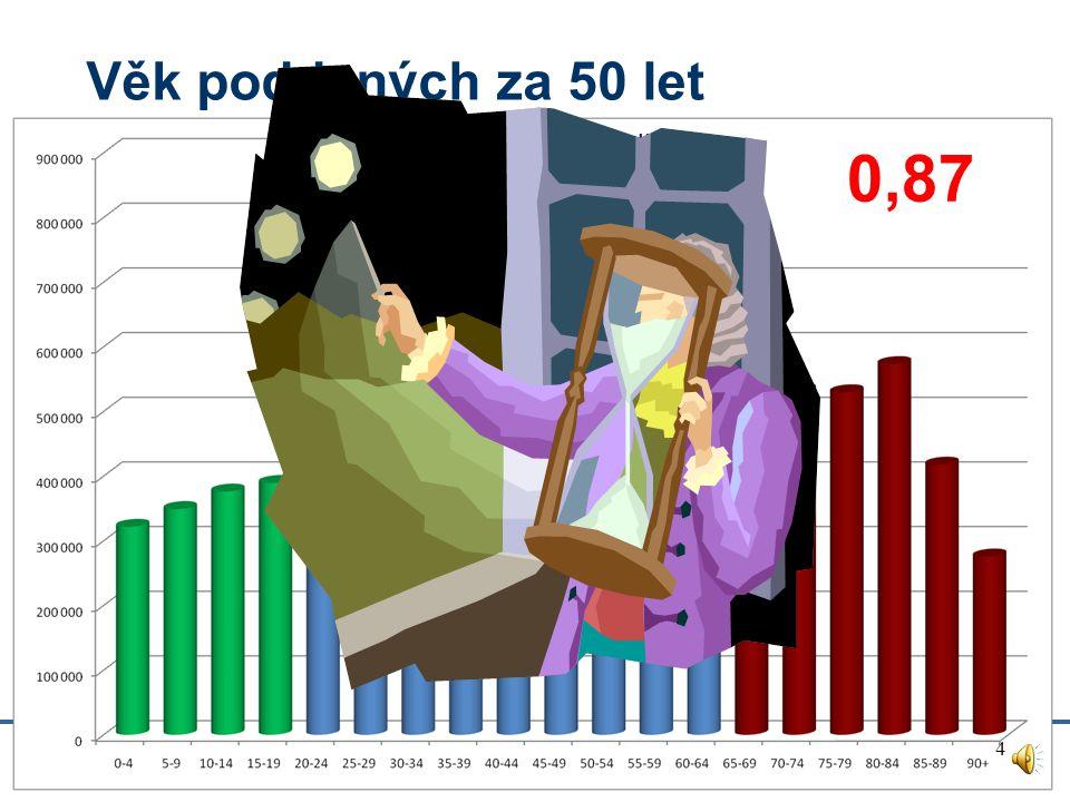 Věk poddaných Počet sedláků na 1 nepracujícího (drobotina+výminkáři) 1,66 3