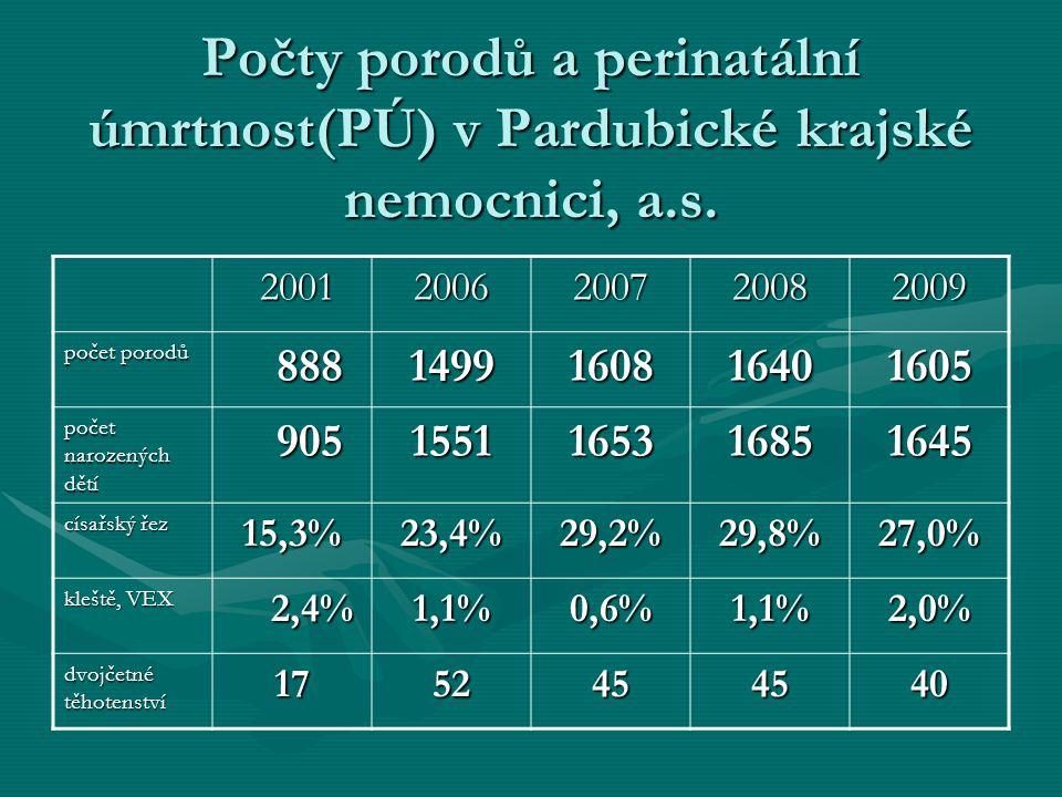 Počty porodů a perinatální úmrtnost(PÚ) v Pardubické krajské nemocnici, a.s. 2001 20012006200720082009 počet porodů 888 8881499160816401605 počet naro