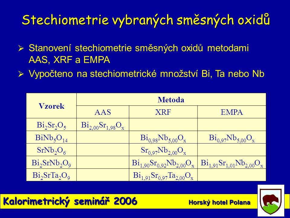 Kalorimetrický seminář 2006 Horský hotel Polana Vzorek Metoda AASXRFEMPA Bi 2 Sr 2 O 5 Bi 2,00 Sr 1,98 O x BiNb 5 O 14 Bi 0,98 Nb 5,00 O x Bi 0,97 Nb