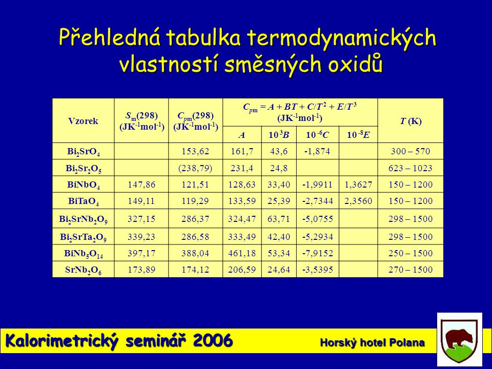 Kalorimetrický seminář 2006 Horský hotel Polana Vzorek S m (298) (JK -1 mol -1 ) C pm (298) (JK -1 mol -1 ) C pm = A + BT + C/T 2 + E/T 3 (JK -1 mol -