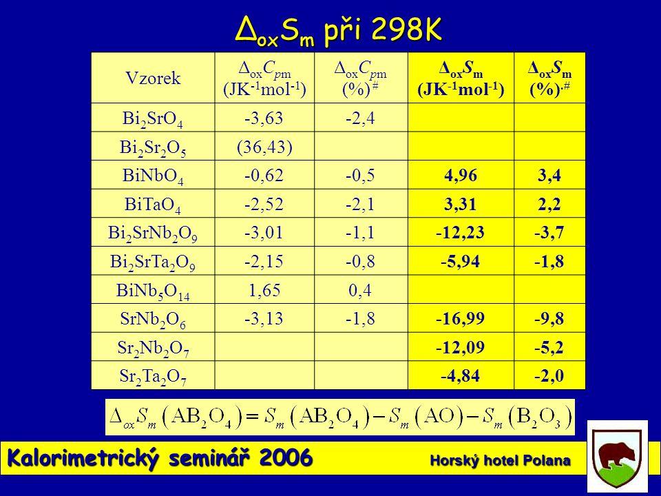Kalorimetrický seminář 2006 Horský hotel Polana Vzorek Δ ox C pm (JK -1 mol -1 ) Δ ox C pm (%) # Δ ox S m (JK -1 mol -1 ) Δ ox S m (%).# Bi 2 SrO 4 -3