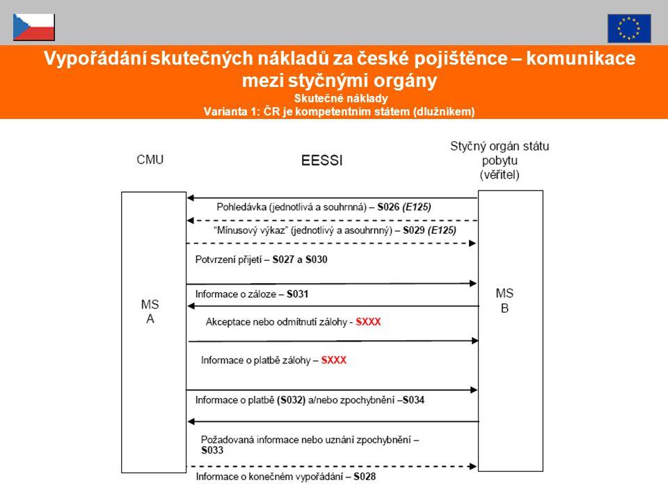 Vypořádání skutečných nákladů za české pojištěnce – komunikace mezi styčnými orgány Skutečné náklady Varianta 1: ČR je kompetentním státem (dlužníkem)