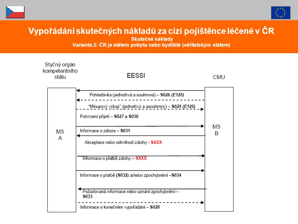 Vypořádání skutečných nákladů za cizí pojištěnce léčené v ČR Skutečné náklady Varianta 2: ČR je státem pobytu nebo bydliště (věřitelským státem)