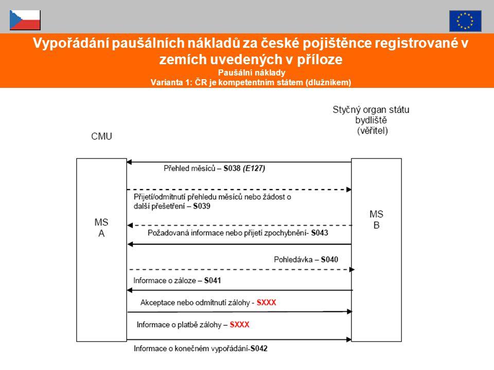 Vypořádání paušálních nákladů za české pojištěnce registrované v zemích uvedených v příloze Paušální náklady Varianta 1: ČR je kompetentním státem (dl
