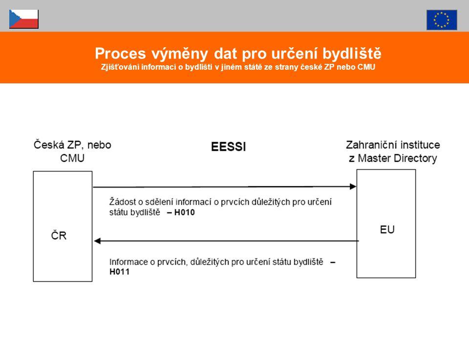 Proces výměny dat pro určení bydliště Zjišťování informací o bydlišti v jiném státě ze strany české ZP nebo CMU