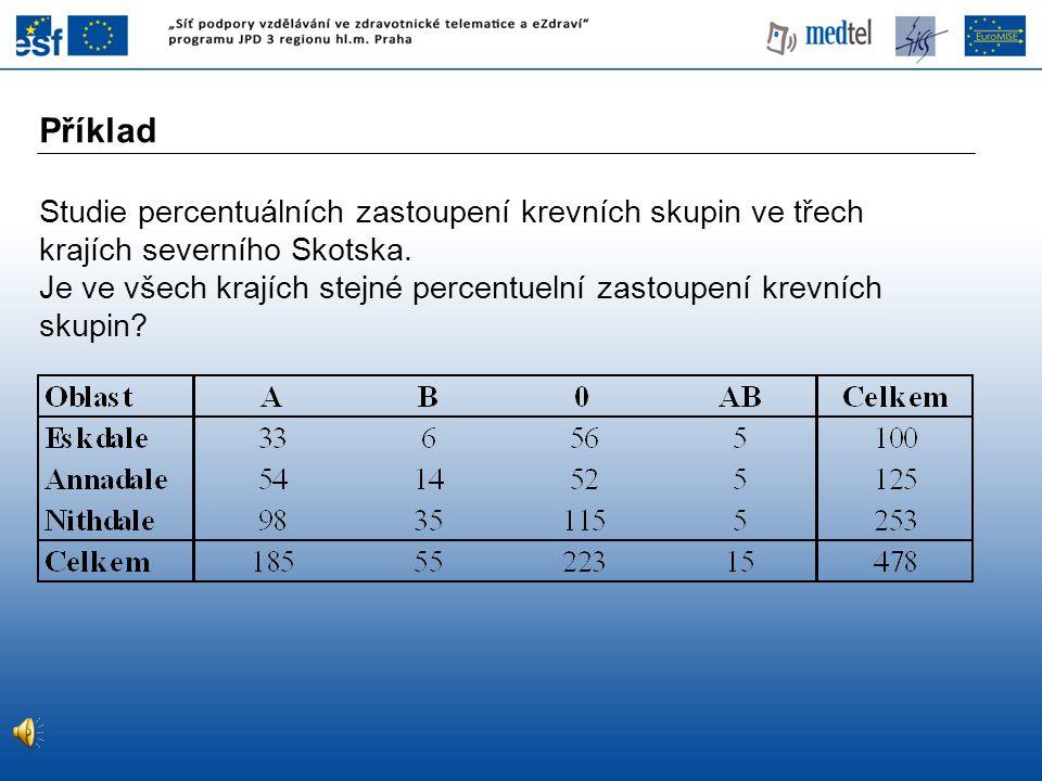 Testová statistika: H 0 :Pravděpodobnosti skupin jsou v jednotlivých krajích stejné.