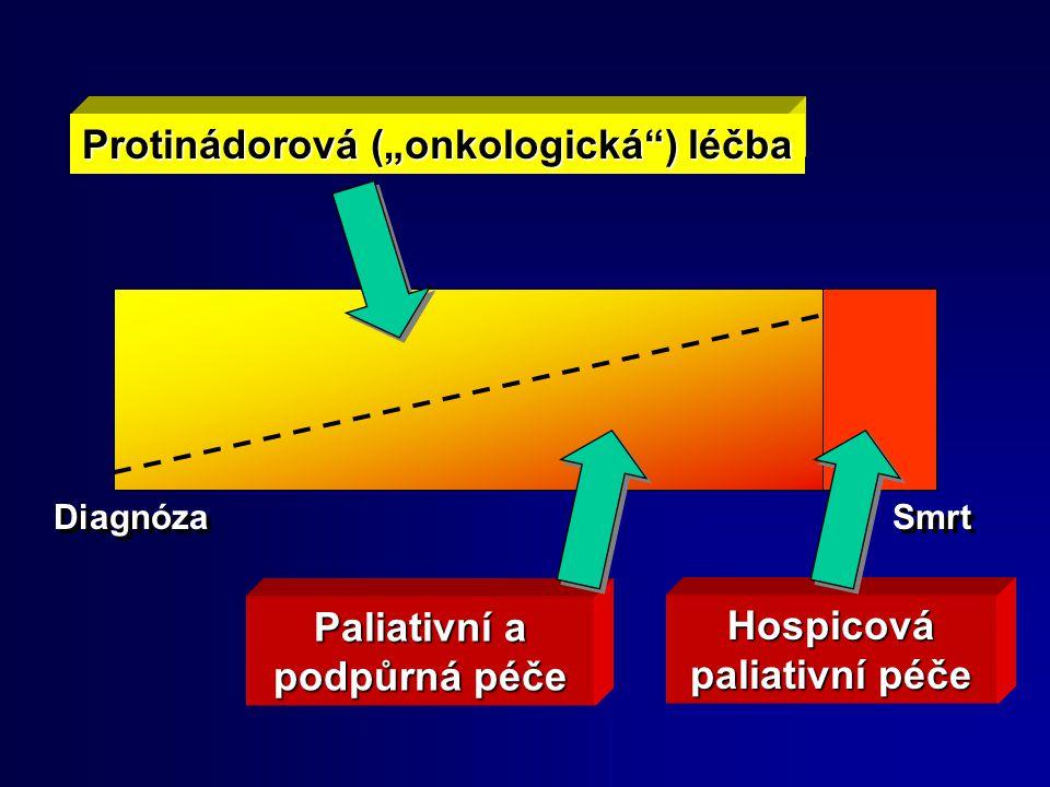 """Hospicová paliativní péče Paliativní a podpůrná péče Protinádorová (""""onkologická"""") léčba Diagnóza Smrt"""