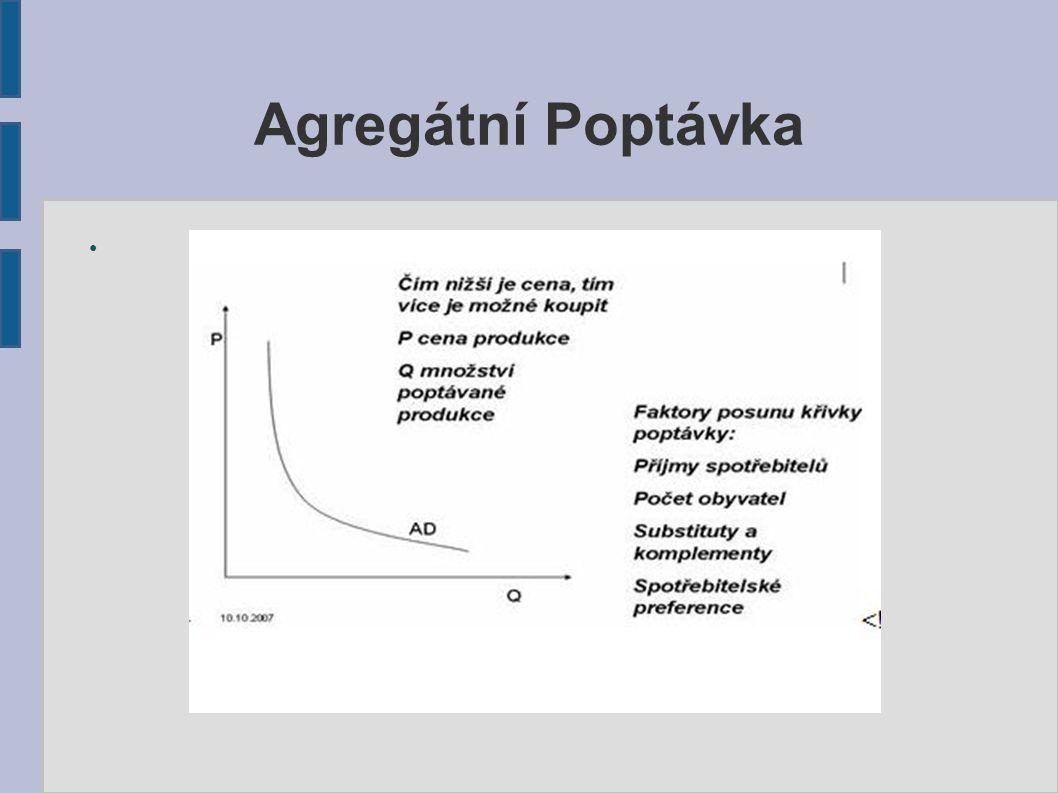 Agregátní Poptávka ●
