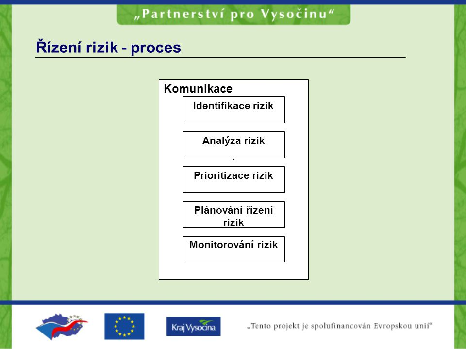 Řízení rizik - proces Komunikace Identifikace rizik Analýza rizik. Prioritizace rizik Plánování řízení rizik Monitorování rizik