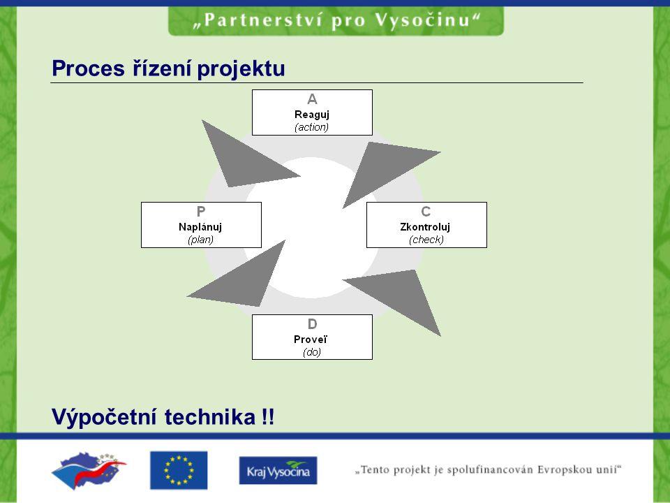 Proces řízení projektu Výpočetní technika !!