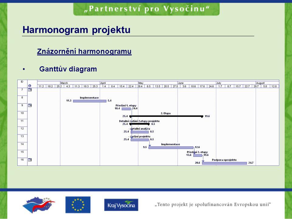 Harmonogram projektu Znázornění harmonogramu • Ganttův diagram