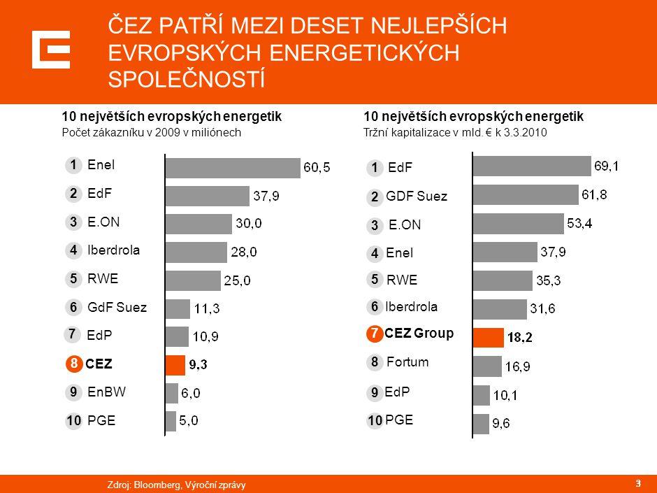 33 ČEZ PATŘÍ MEZI DESET NEJLEPŠÍCH EVROPSKÝCH ENERGETICKÝCH SPOLEČNOSTÍ 10 největších evropských energetik Počet zákazníku v 2009 v miliónech 10 nejvě