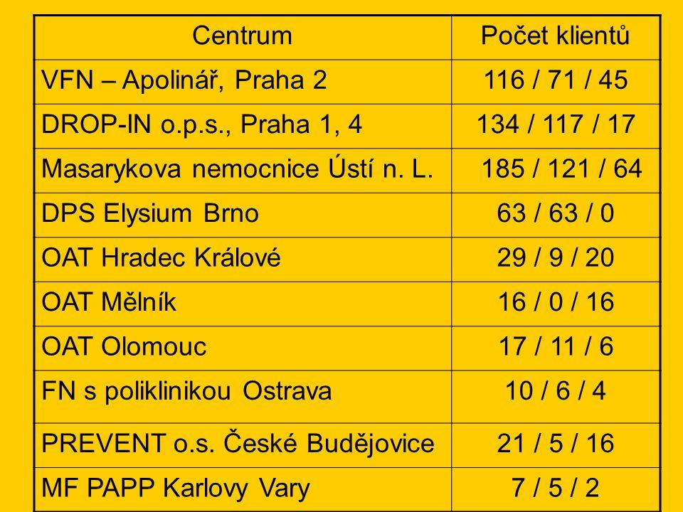 Pacienti substitučních center (12) v České republice (31.10.2006, ÚZIS) 649 pacientů (V/2000 - XII/2005: 3759/2826) metadon: 410 buprenorfin: 239 (centra)