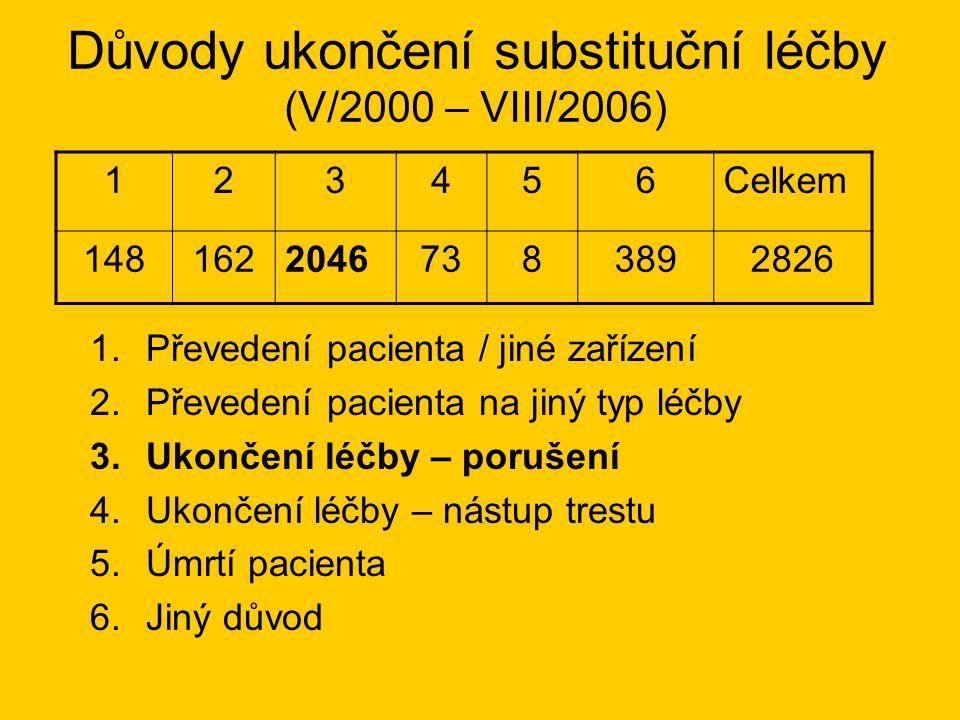 Důvody ukončení substituční léčby (V/2000 – VIII/2006) 123456Celkem 14816220467383892826 1.Převedení pacienta / jiné zařízení 2.Převedení pacienta na jiný typ léčby 3.Ukončení léčby – porušení 4.Ukončení léčby – nástup trestu 5.Úmrtí pacienta 6.Jiný důvod