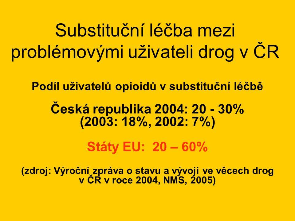 Substituční léčba mezi problémovými uživateli drog v ČR Podíl uživatelů opioidů v substituční léčbě Česká republika 2004: 20 - 30% (2003: 18%, 2002: 7%) Státy EU: 20 – 60% (zdroj: Výroční zpráva o stavu a vývoji ve věcech drog v ČR v roce 2004, NMS, 2005)