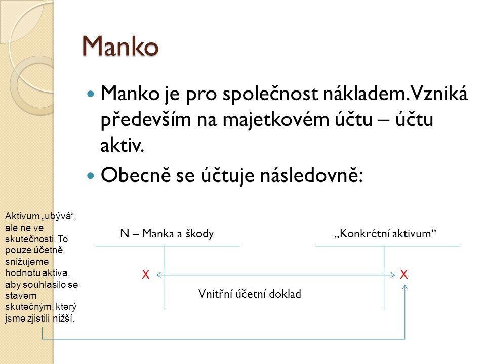 Manko  Manko je pro společnost nákladem. Vzniká především na majetkovém účtu – účtu aktiv.  Obecně se účtuje následovně: N – Manka a škody Vnitřní ú
