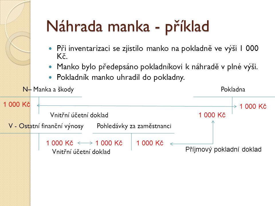 Náhrada manka - příklad  Při inventarizaci se zjistilo manko na pokladně ve výši 1 000 Kč.  Manko bylo předepsáno pokladníkovi k náhradě v plné výši