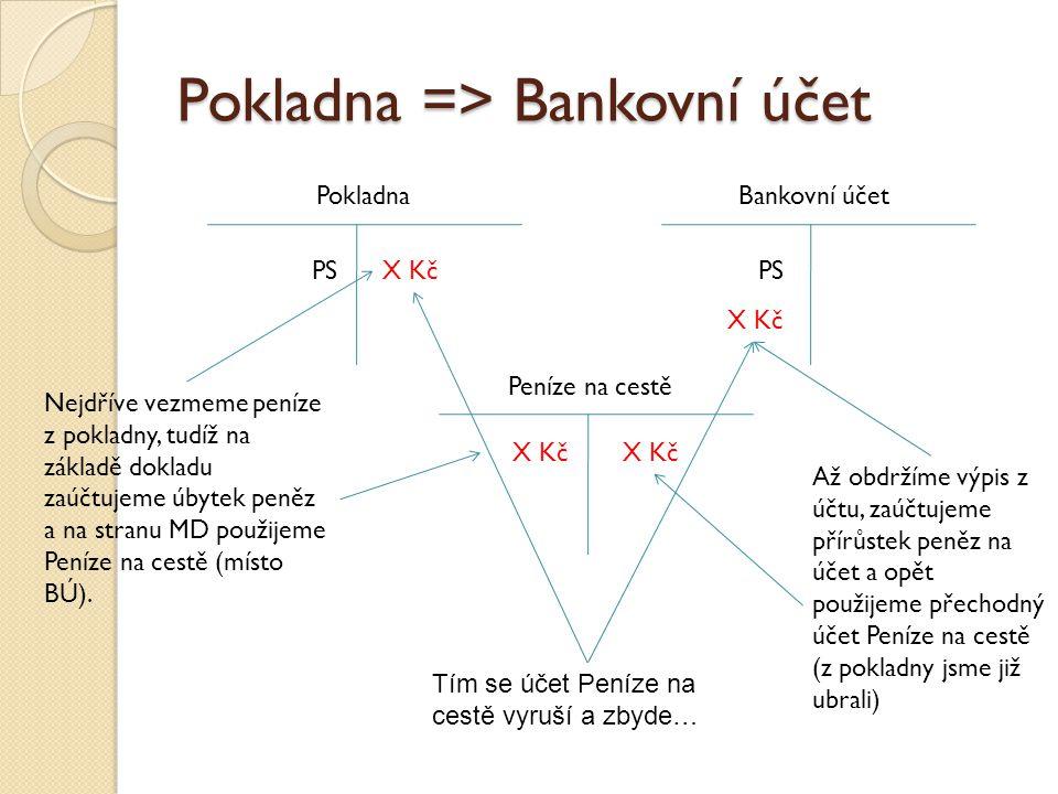 Pokladna => Bankovní účet PokladnaBankovní účet Peníze na cestě PS X Kč Nejdříve vezmeme peníze z pokladny, tudíž na základě dokladu zaúčtujeme úbytek