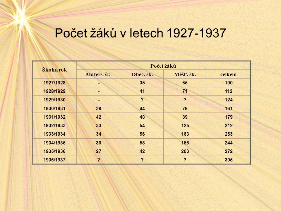 Počet žáků v letech 1927-1937 Školní rok Počet žáků Mateřs.