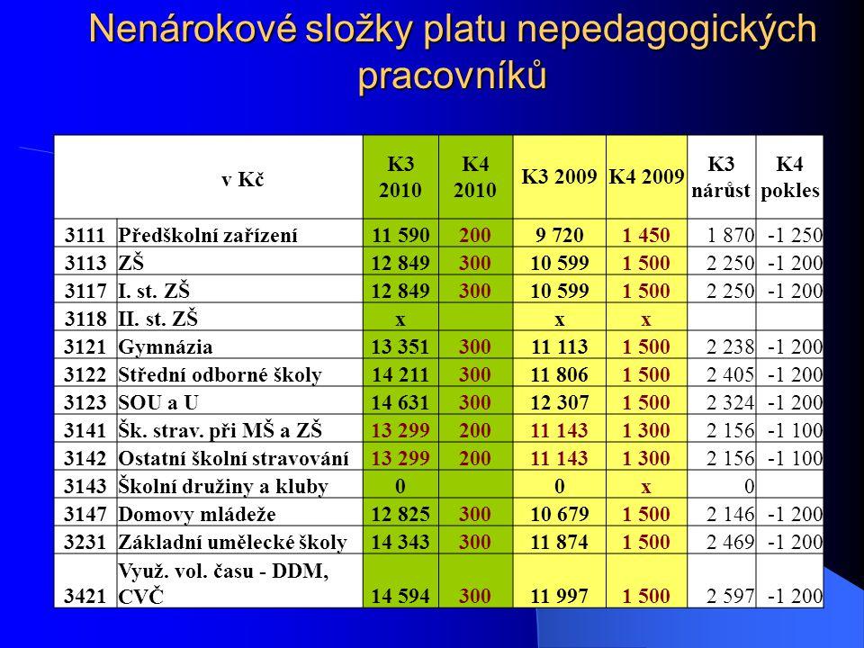 Nenárokové složky platu nepedagogických pracovníků. K3 2010 K4 2010 K3 2009K4 2009 K3 nárůst K4 pokles v Kč 3111Předškolní zařízení11 5902009 7201 450