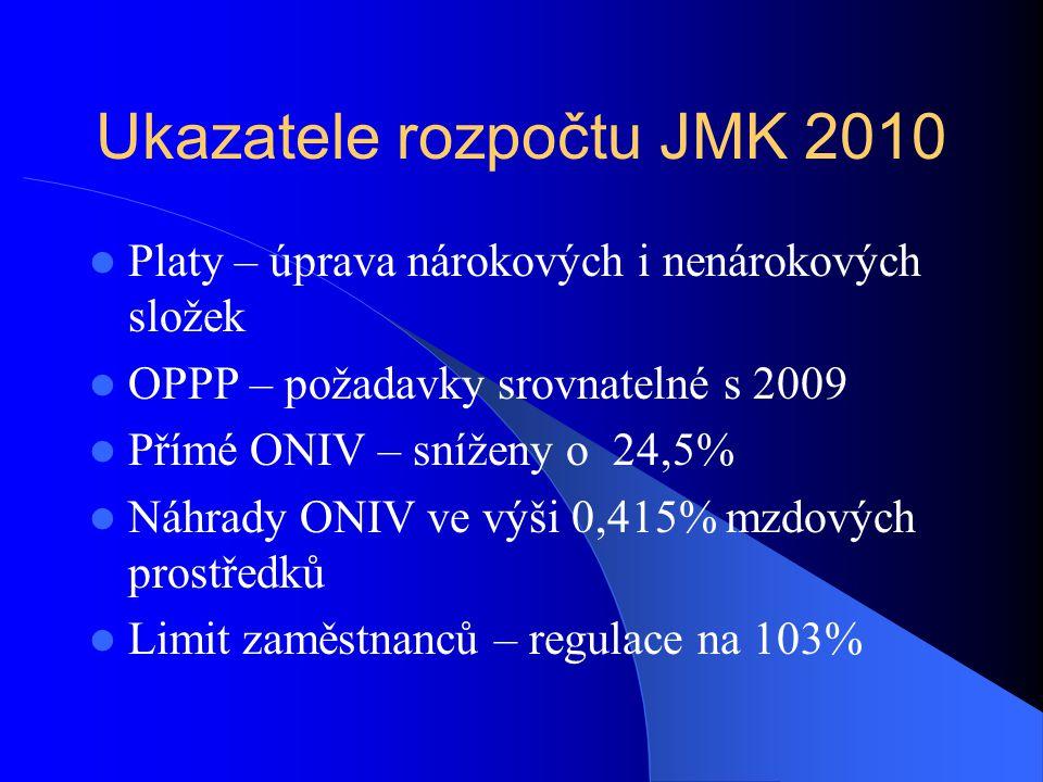 Ukazatele rozpočtu JMK 2010  Platy – úprava nárokových i nenárokových složek  OPPP – požadavky srovnatelné s 2009  Přímé ONIV – sníženy o 24,5%  N