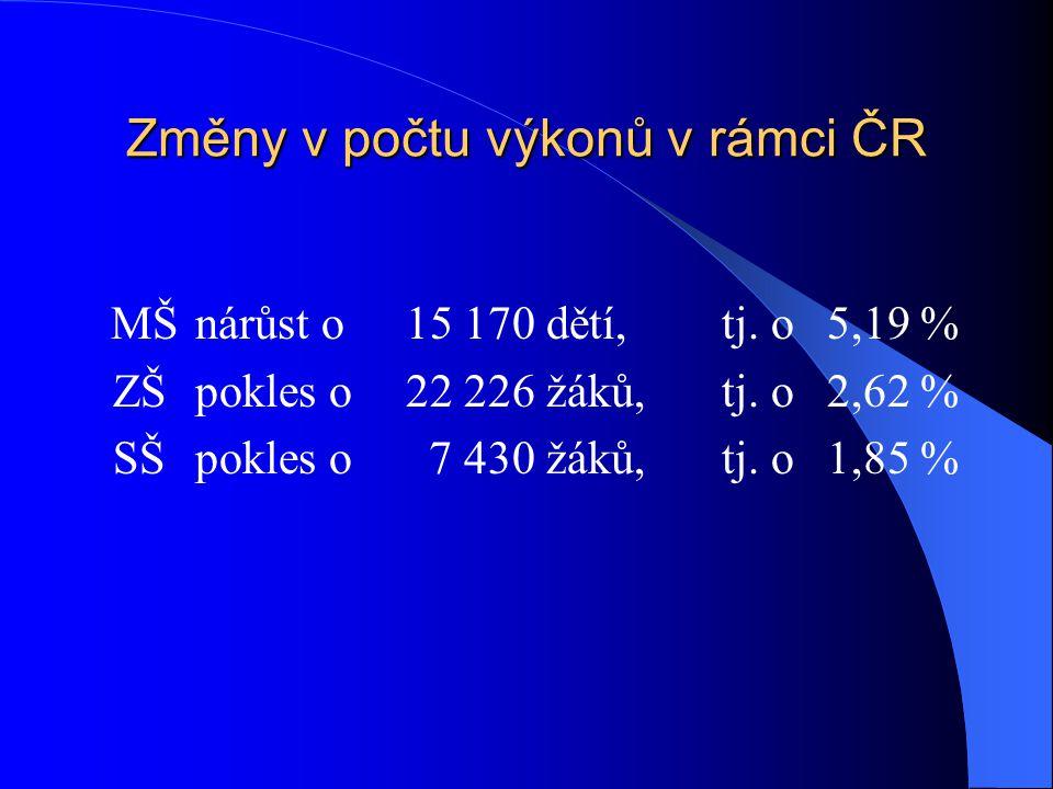 Změny v počtu výkonů v rámci ČR MŠnárůst o15 170 dětí, tj. o 5,19 % ZŠpokles o22 226 žáků,tj. o 2,62 % SŠpokles o 7 430 žáků,tj. o 1,85 %