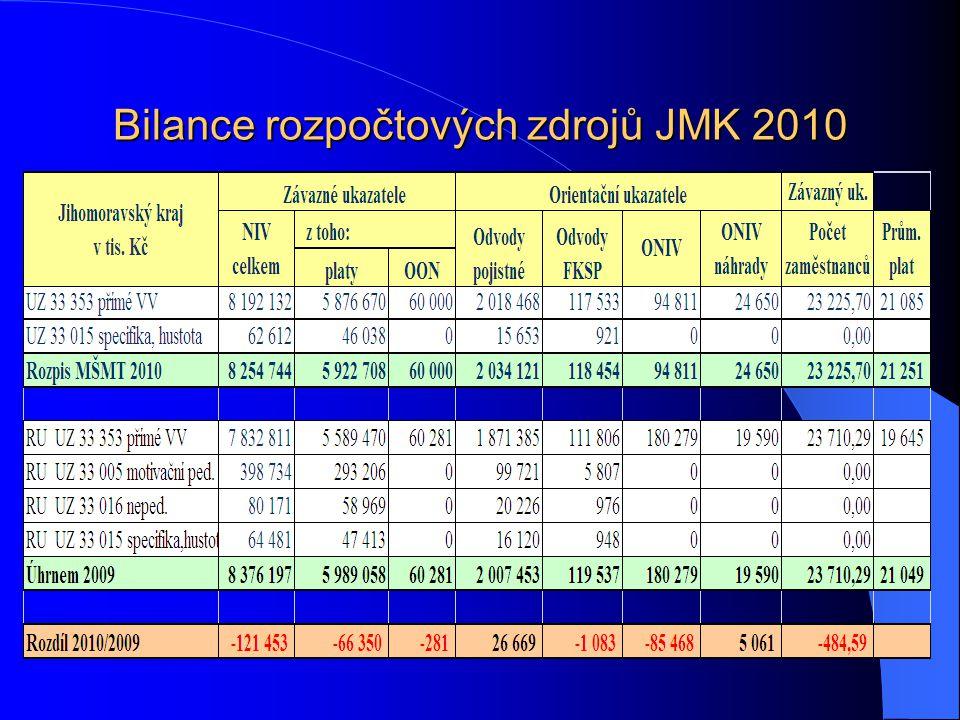Bilance rozpočtových zdrojů JMK 2010