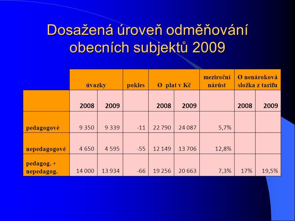 Dosažená úroveň odměňování obecních subjektů 2009 úvazkypoklesØ plat v Kč meziroční nárůst Ø nenároková složka z tarifu 20082009 20082009 20082009 ped