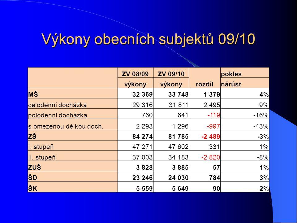 . Výkony obecních subjektů 09/10 ZV 08/09ZV 09/10 rozdíl pokles výkony nárůst MŠ32 36933 7481 3794% celodenní docházka29 31631 8112 4959% polodenní do